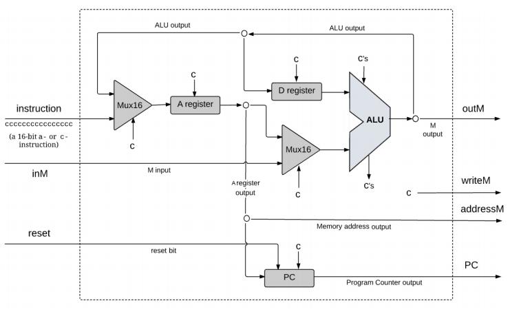 Schema parziale della struttura della CPU